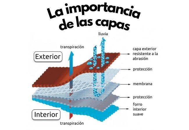 esquema capas de un tejido impermeable