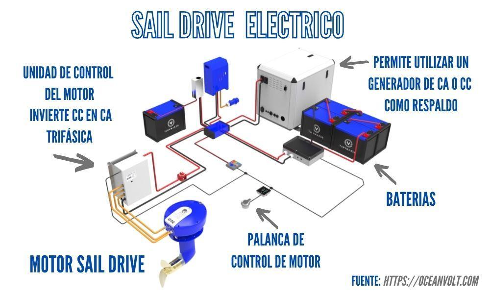 imagen con el sistema completo de motor intraborda eléctrico con sail drive